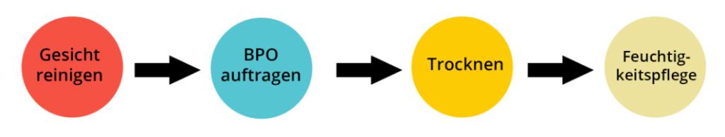 BPO Prozess zum Auftragen