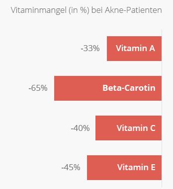 Vitaminmangel bei Akne & Pickel Betroffenen